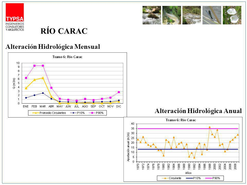 RÍO CARAC Alteración Hidrológica Mensual Alteración Hidrológica Anual
