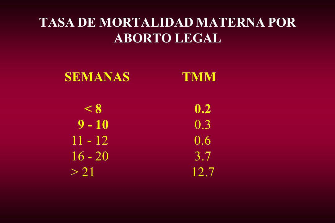 TASA DE MORTALIDAD MATERNA POR ABORTO LEGAL