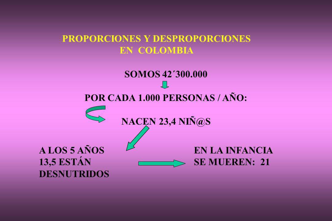 PROPORCIONES Y DESPROPORCIONES POR CADA 1.000 PERSONAS / AÑO: