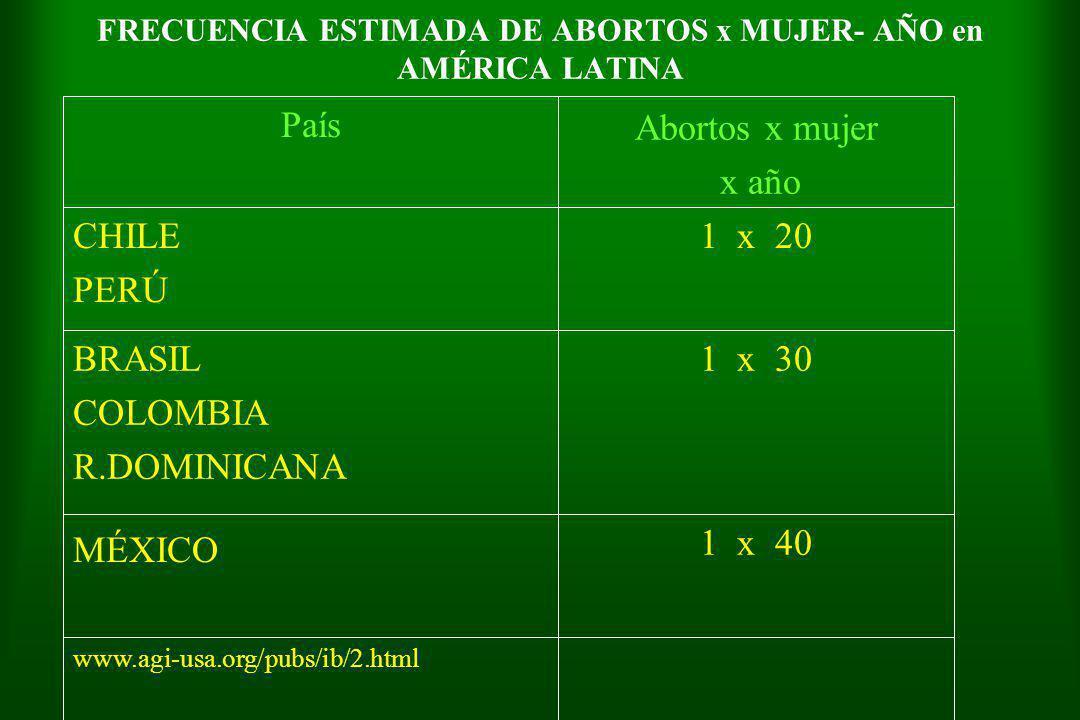 FRECUENCIA ESTIMADA DE ABORTOS x MUJER- AÑO en AMÉRICA LATINA