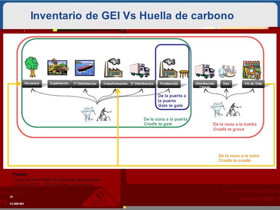 Inventario de GEI Vs Huella de carbono