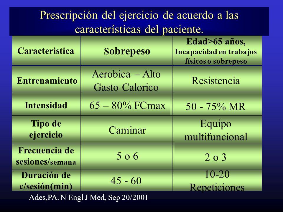 Prescripción del ejercicio de acuerdo a las características del paciente.