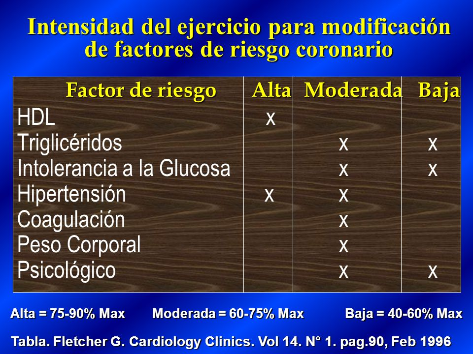 Intolerancia a la Glucosa x x Hipertensión x x Coagulación x