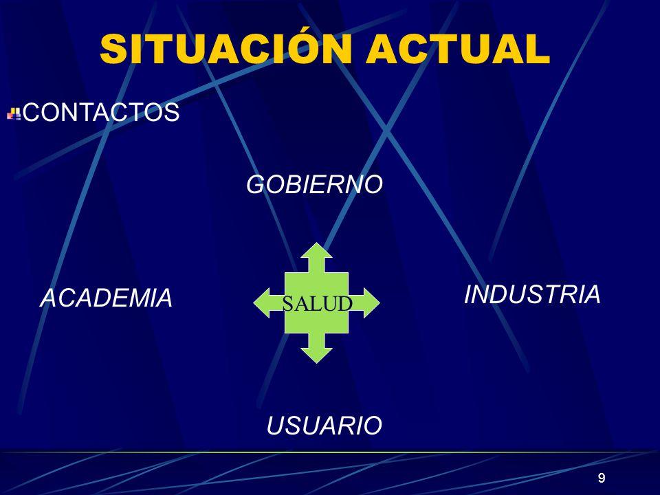 SITUACIÓN ACTUAL CONTACTOS GOBIERNO ACADEMIA INDUSTRIA SALUD USUARIO