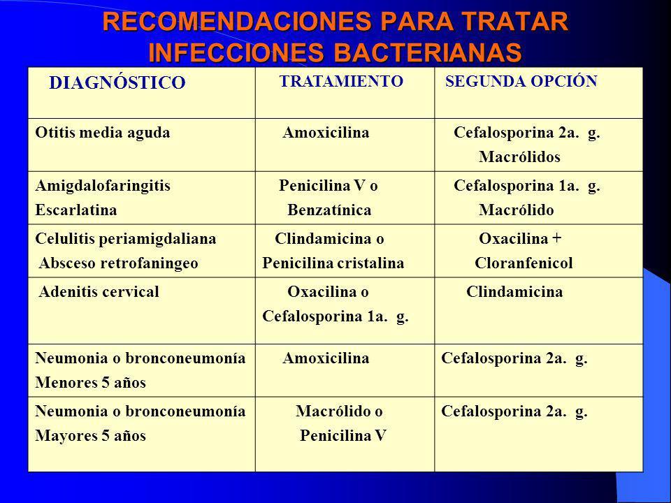 RECOMENDACIONES PARA TRATAR INFECCIONES BACTERIANAS