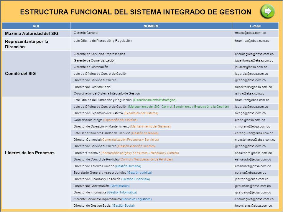 ESTRUCTURA FUNCIONAL DEL SISTEMA INTEGRADO DE GESTION