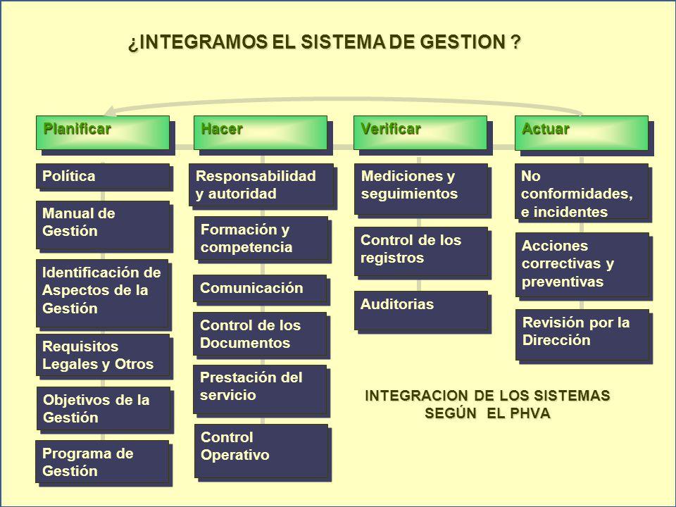 INTEGRACION DE LOS SISTEMAS SEGÚN EL PHVA