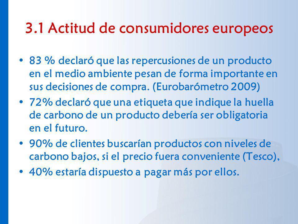 3.1 Actitud de consumidores europeos
