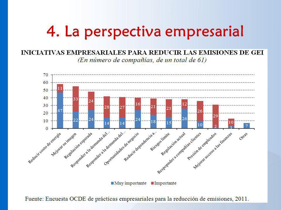4. La perspectiva empresarial