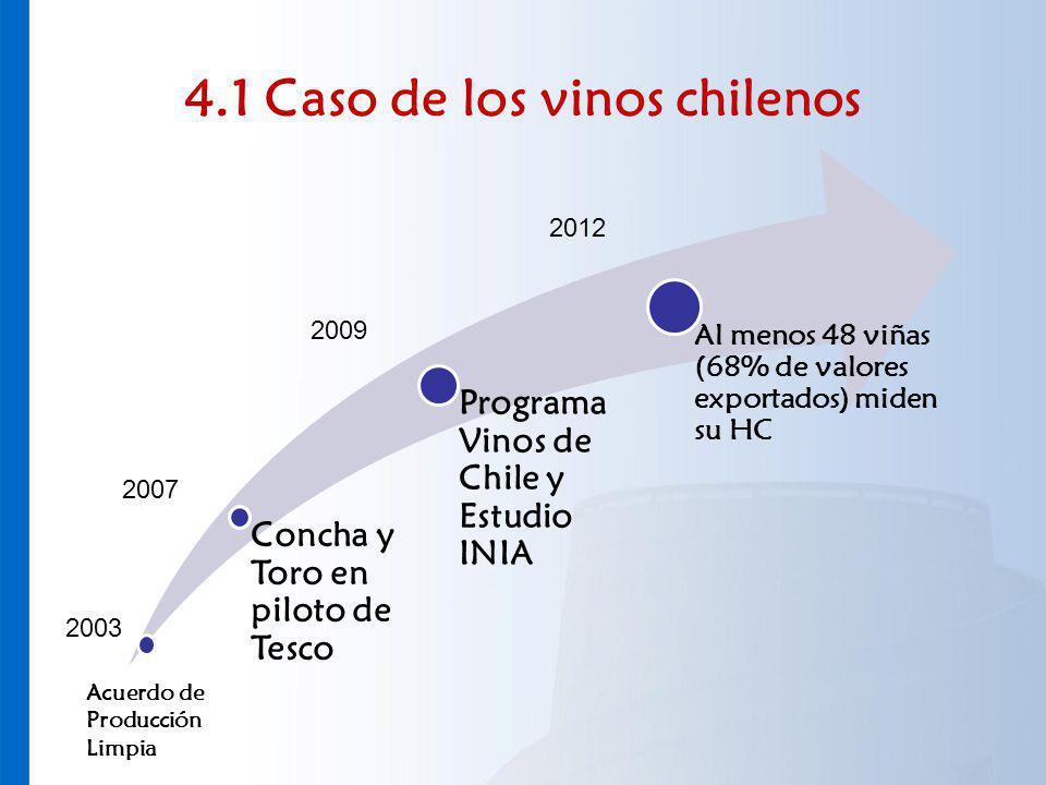 4.1 Caso de los vinos chilenos