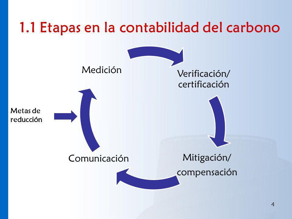 1.1 Etapas en la contabilidad del carbono