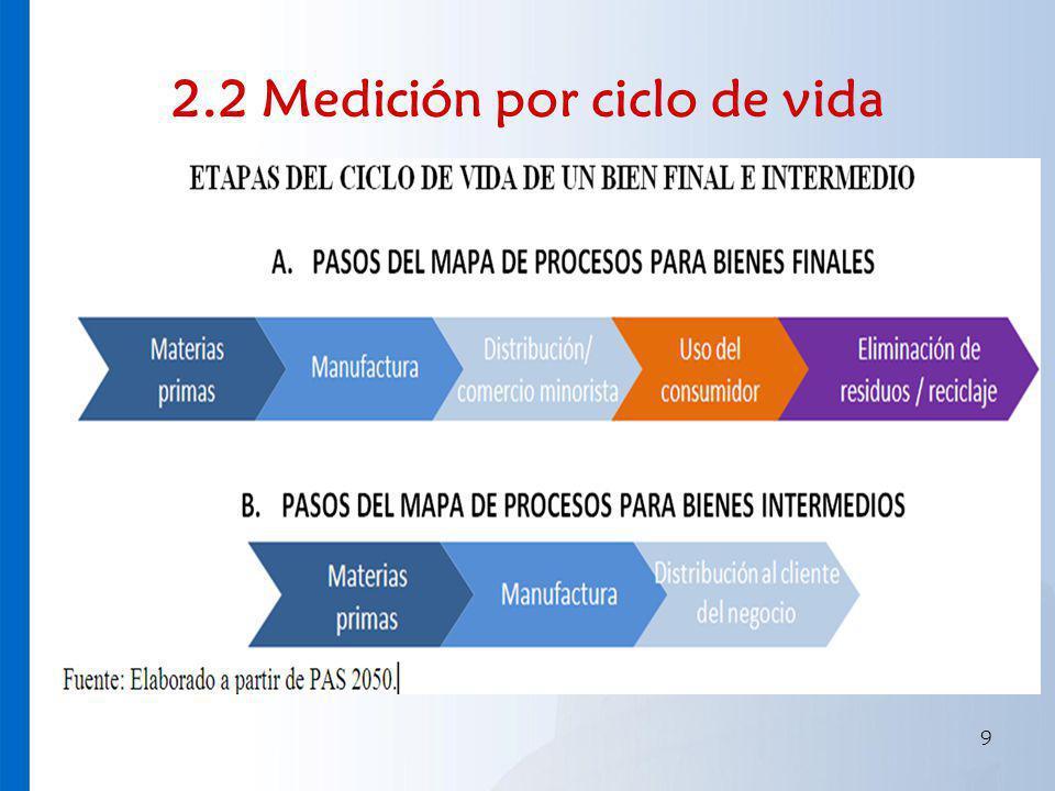 2.2 Medición por ciclo de vida