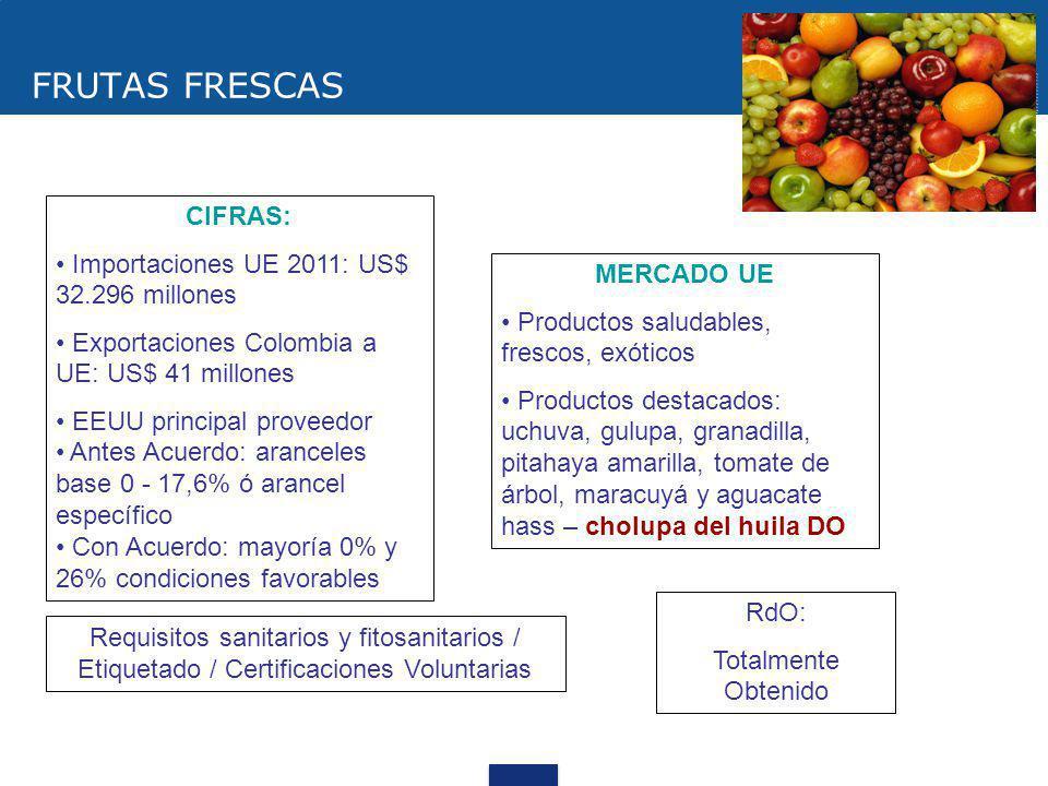 FRUTAS FRESCAS CIFRAS: Importaciones UE 2011: US$ 32.296 millones