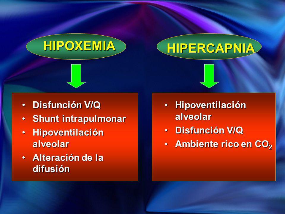 HIPOXEMIA HIPERCAPNIA Disfunción V/Q Shunt intrapulmonar