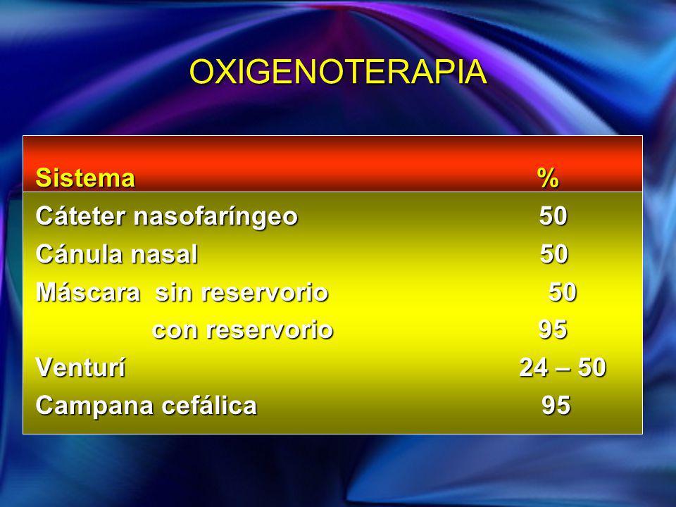 OXIGENOTERAPIA Sistema % Cáteter nasofaríngeo 50 Cánula nasal 50