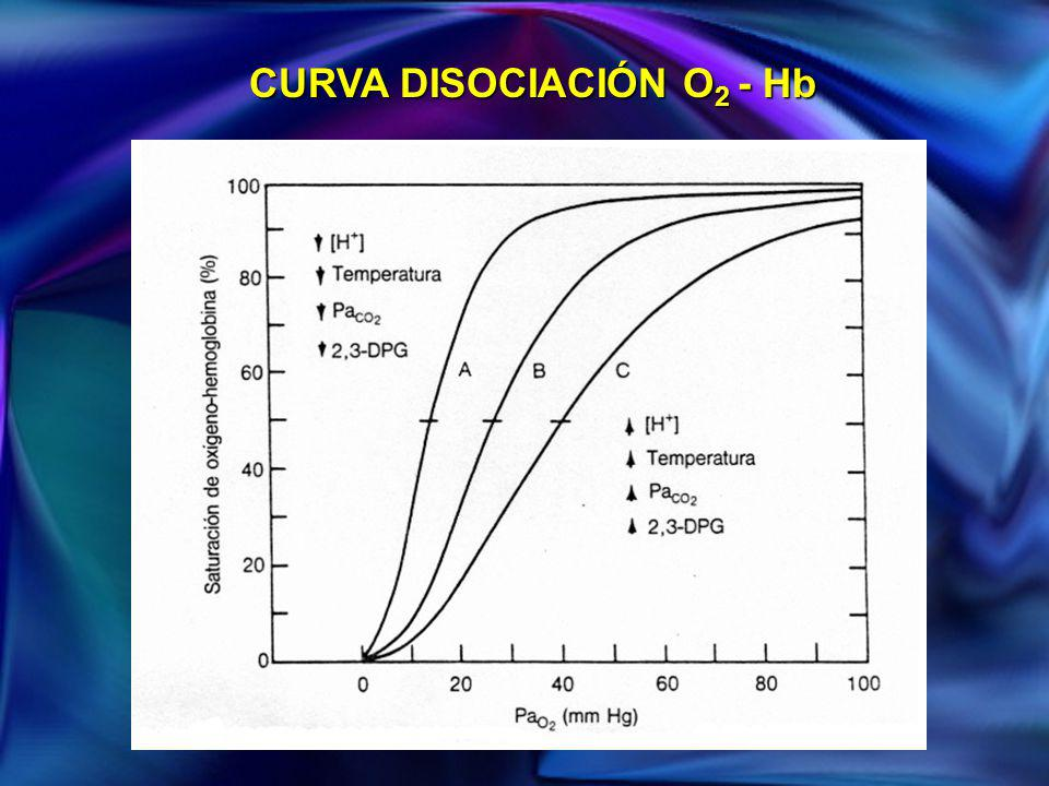 CURVA DISOCIACIÓN O2 - Hb