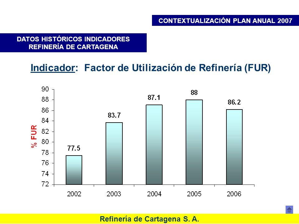Indicador: Factor de Utilización de Refinería (FUR)