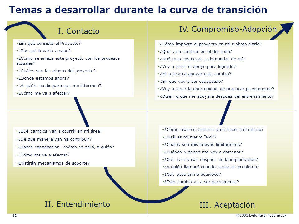 Temas a desarrollar durante la curva de transición