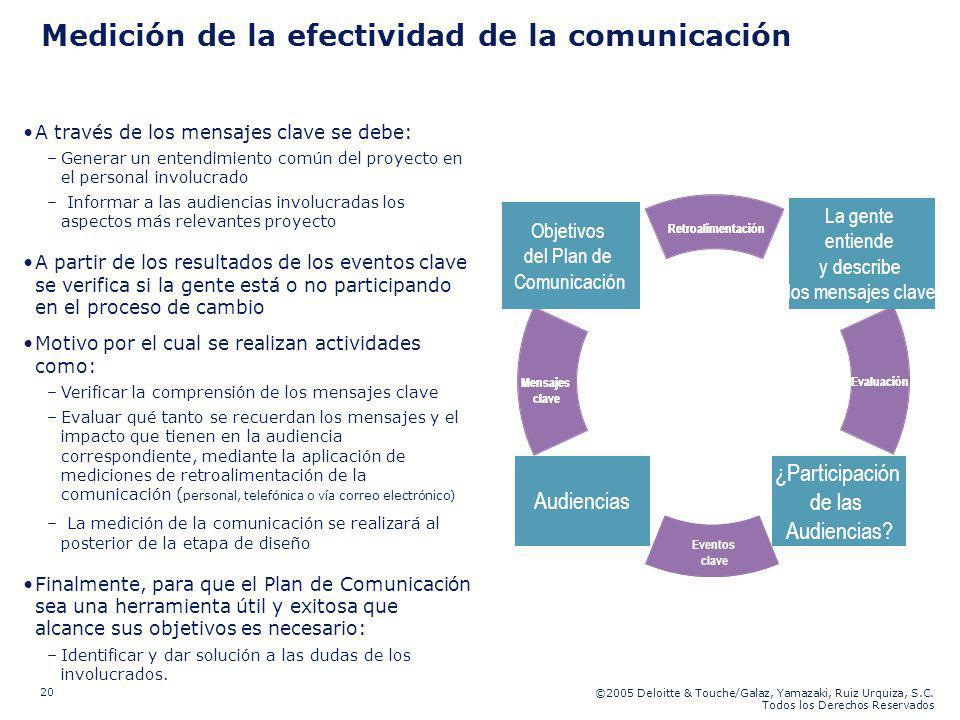 Medición de la efectividad de la comunicación
