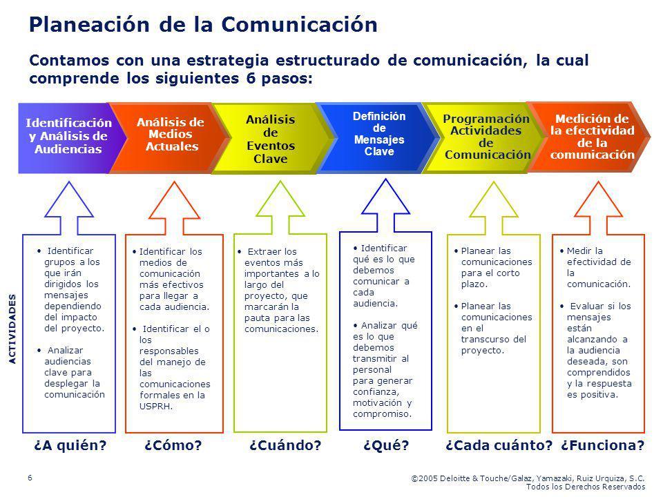 Planeación de la Comunicación