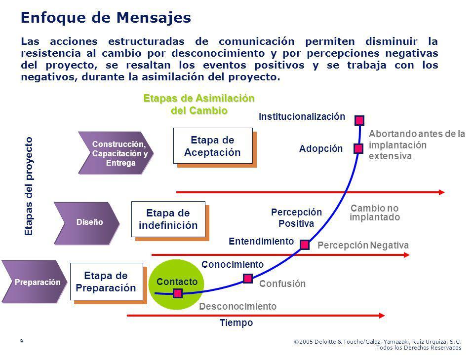 Etapas de Asimilación del Cambio Institucionalización