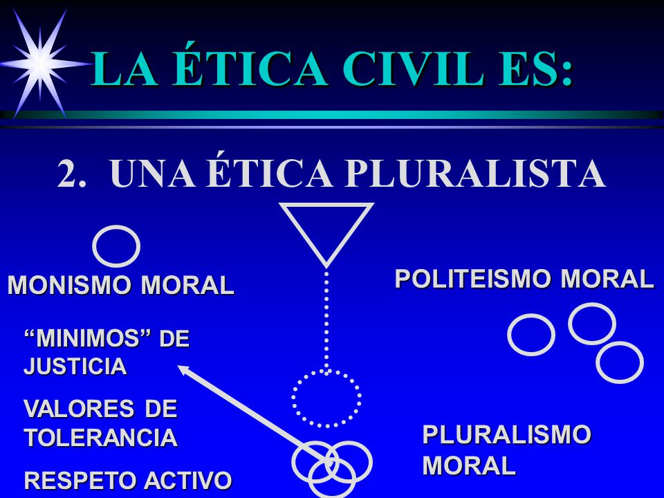 LA ÉTICA CIVIL ES: 2. UNA ÉTICA PLURALISTA POLITEISMO MORAL