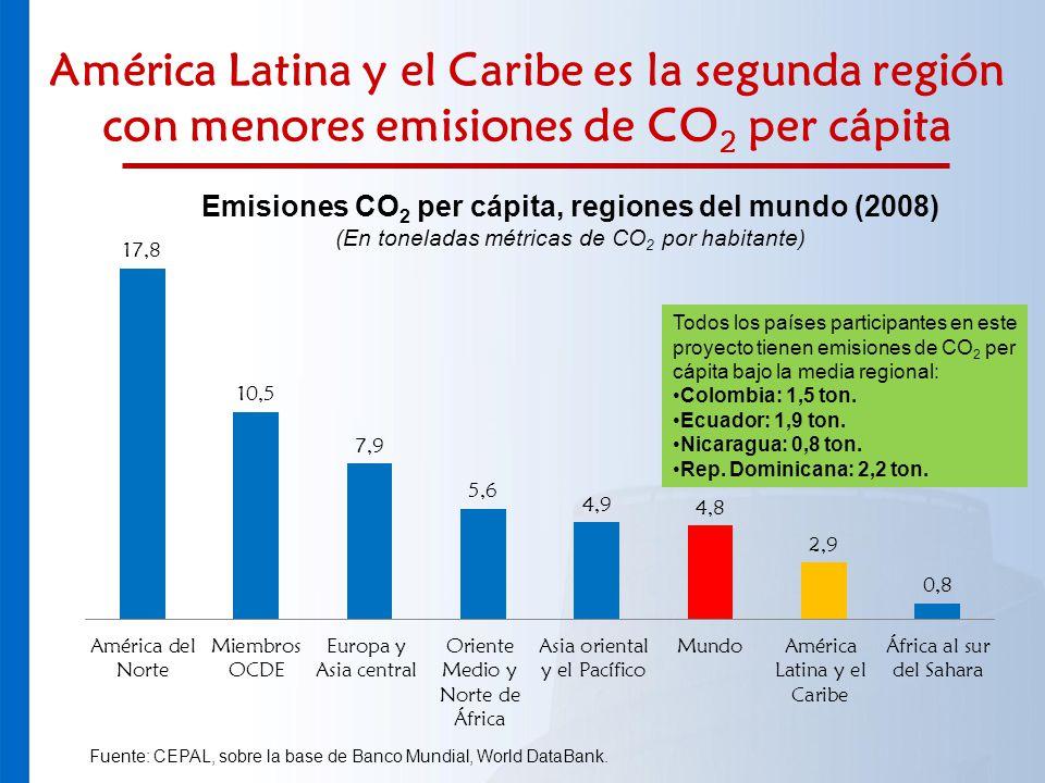 Emisiones CO2 per cápita, regiones del mundo (2008)