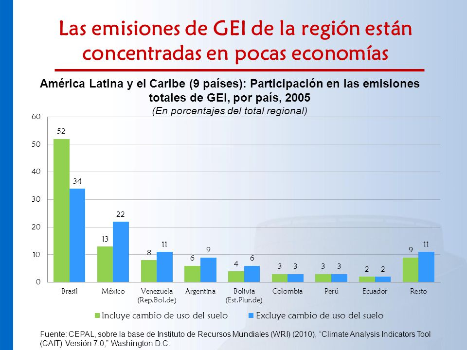 (En porcentajes del total regional)