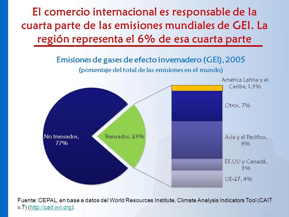 El comercio internacional es responsable de la cuarta parte de las emisiones mundiales de GEI. La región representa el 6% de esa cuarta parte