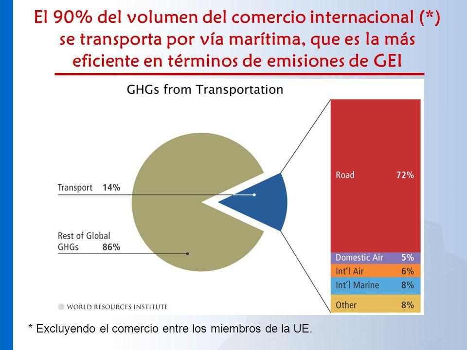 El 90% del volumen del comercio internacional (