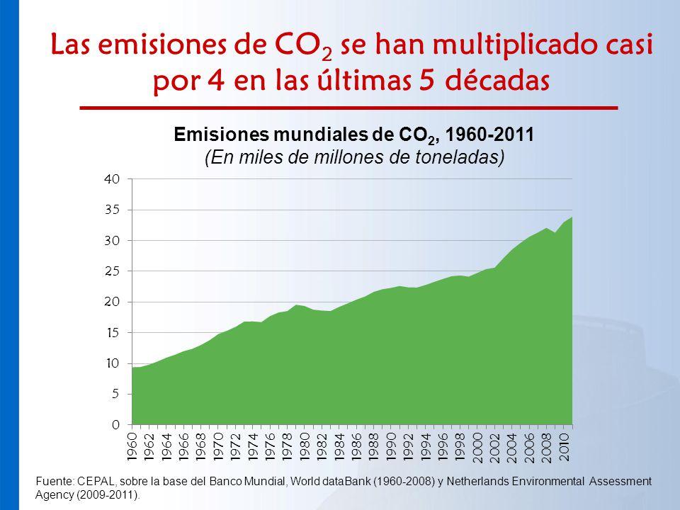 Emisiones mundiales de CO2, 1960-2011