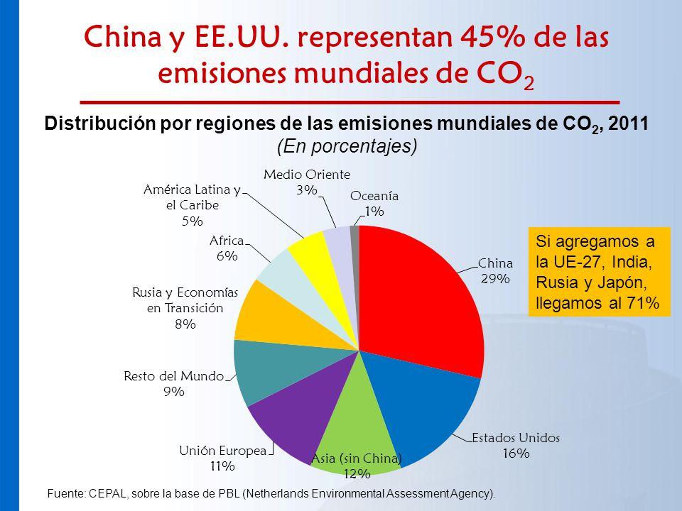 China y EE.UU. representan 45% de las emisiones mundiales de CO2