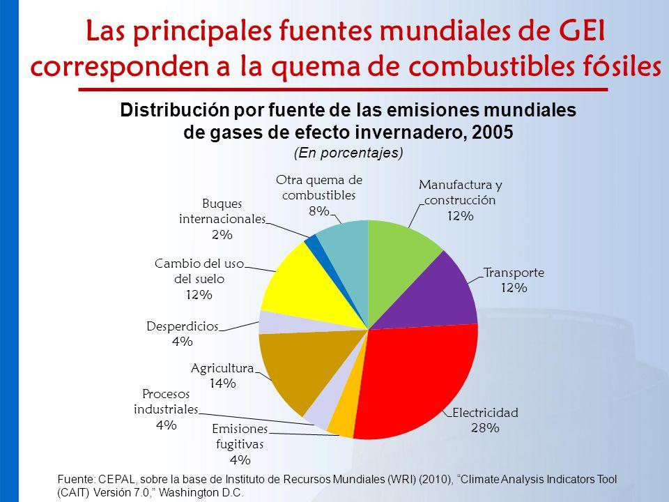 Las principales fuentes mundiales de GEI corresponden a la quema de combustibles fósiles