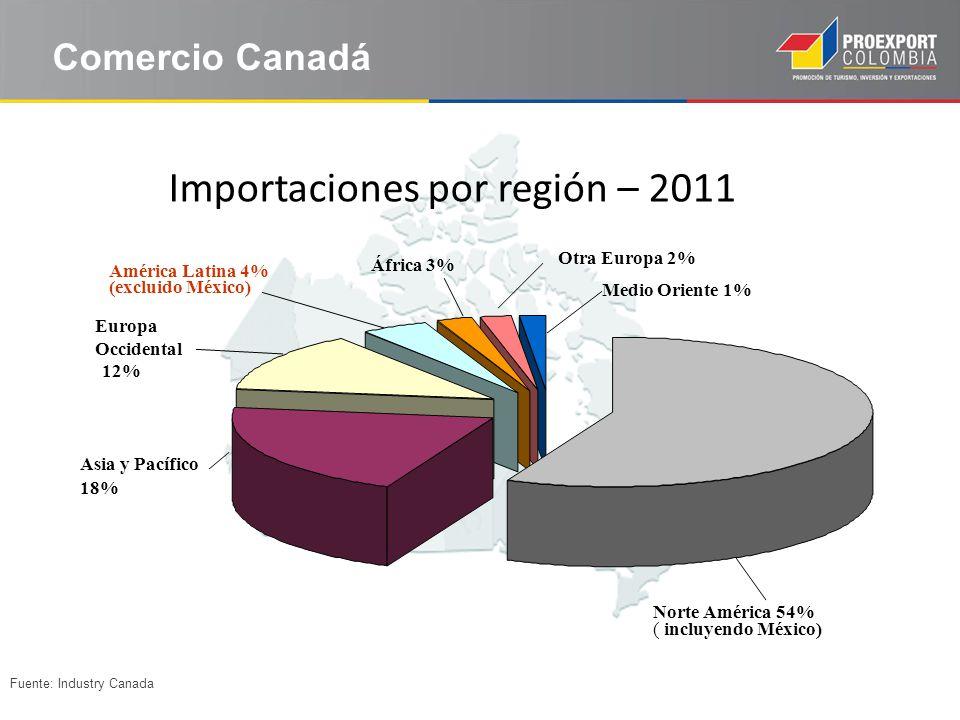 Importaciones por región – 2011