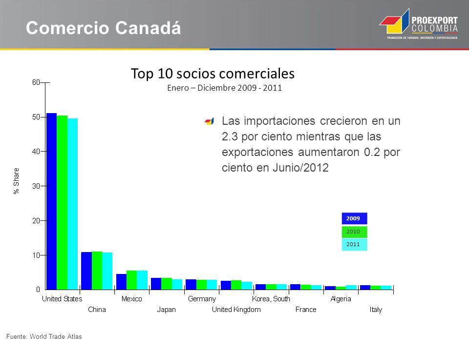 Comercio Canadá Top 10 socios comerciales