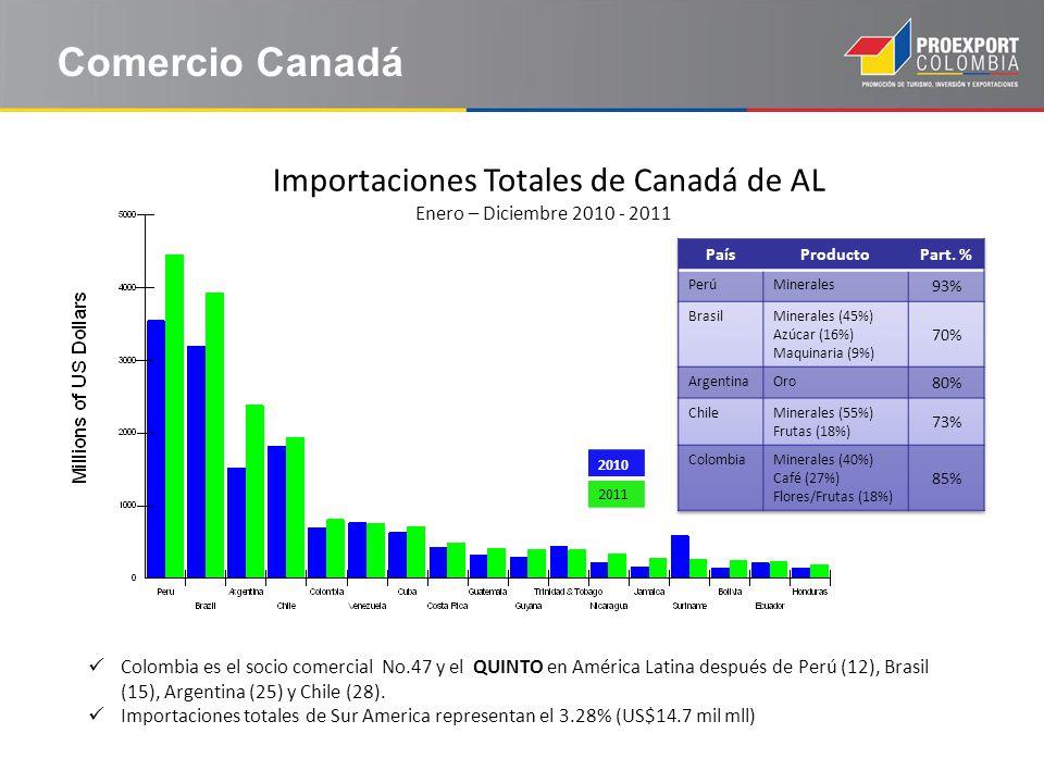 Comercio Canadá Importaciones Totales de Canadá de AL