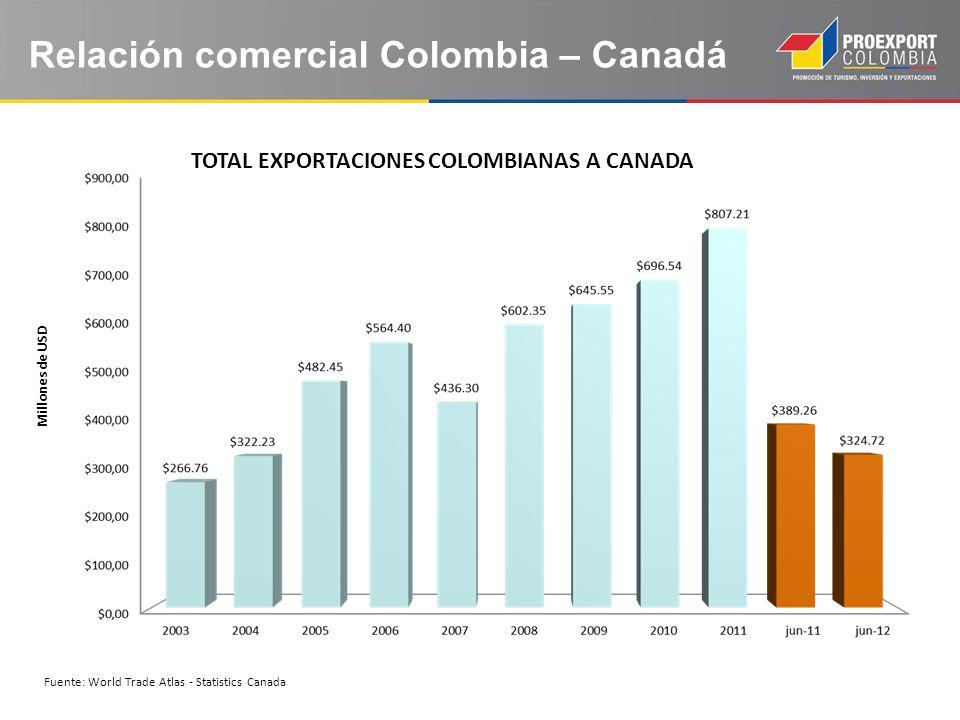Relación comercial Colombia – Canadá