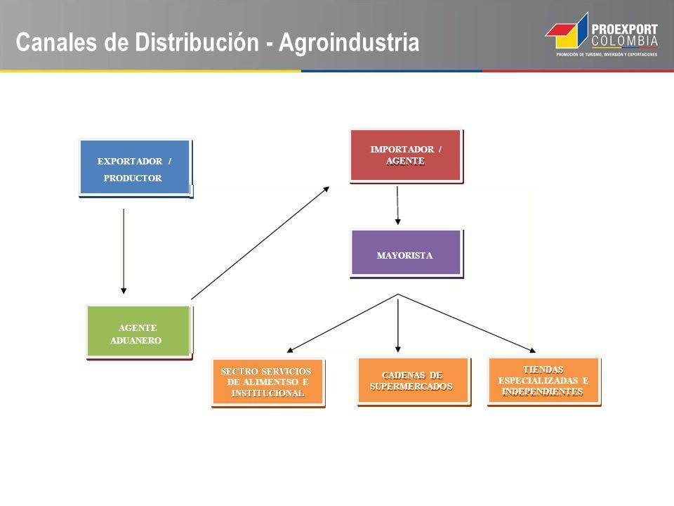 Canales de Distribución - Agroindustria
