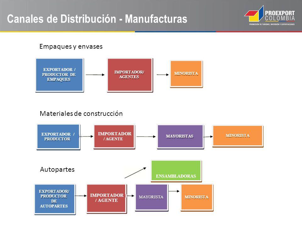 Canales de Distribución - Manufacturas