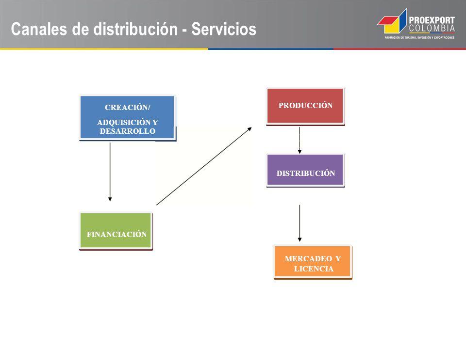 Canales de distribución - Servicios