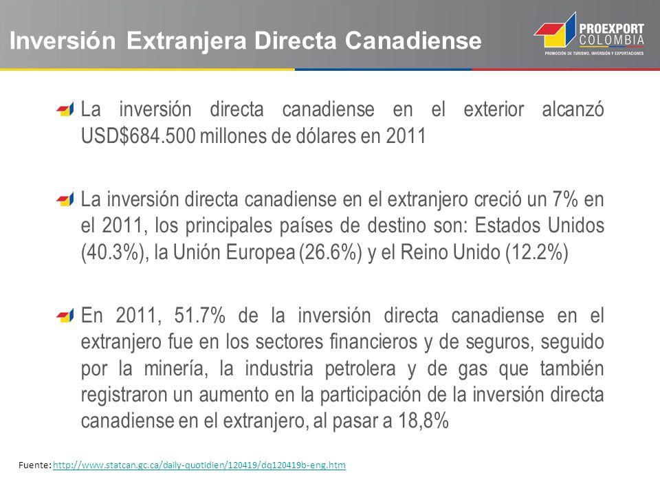 Inversión Extranjera Directa Canadiense