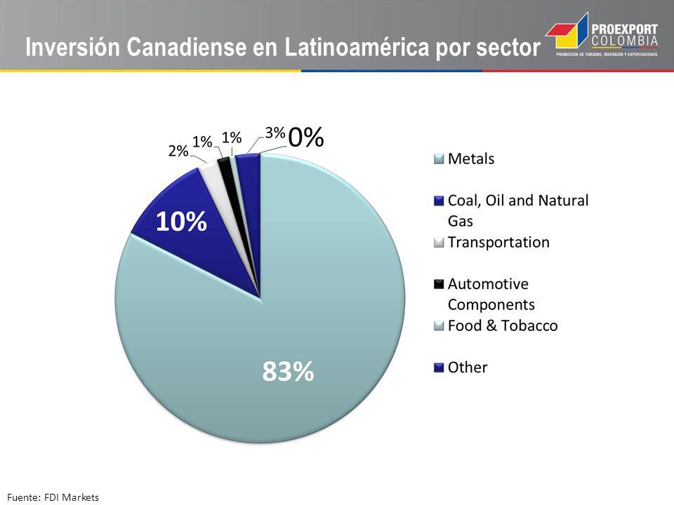 Inversión Canadiense en Latinoamérica por sector