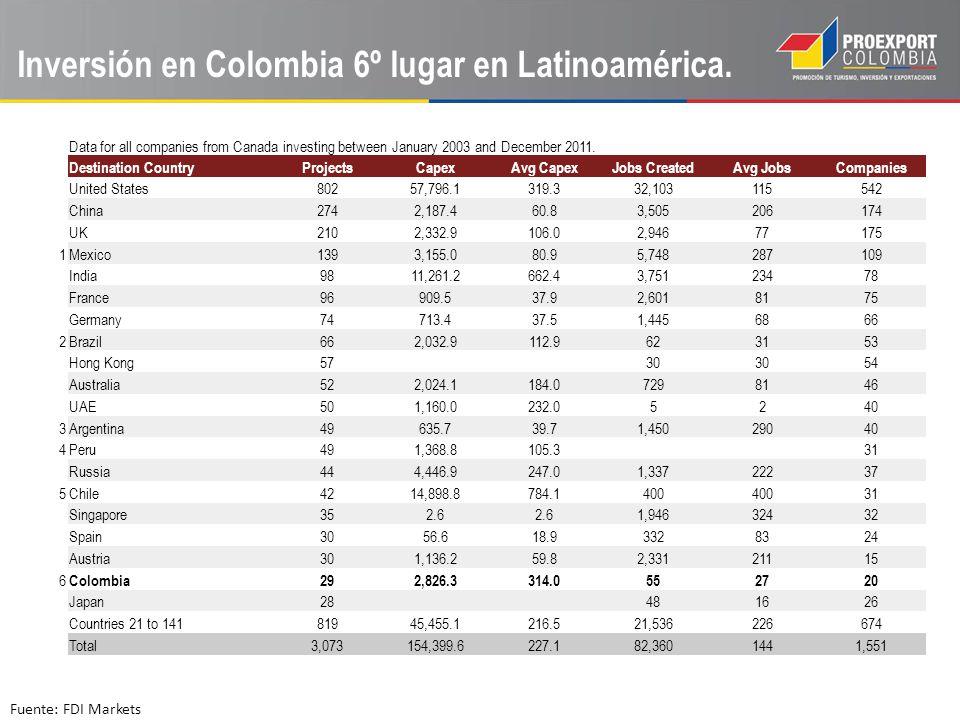 Inversión en Colombia 6º lugar en Latinoamérica.