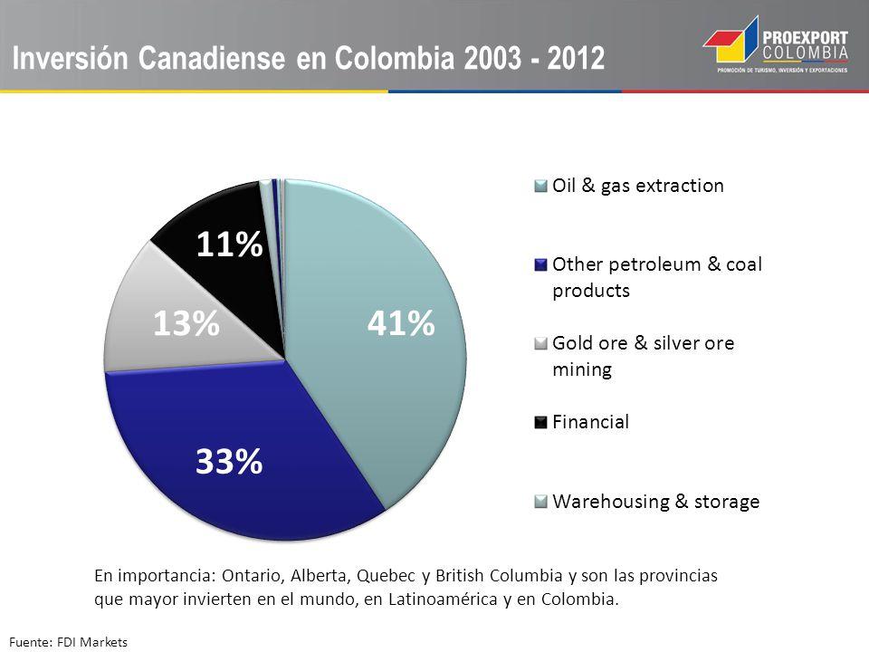 Inversión Canadiense en Colombia 2003 - 2012