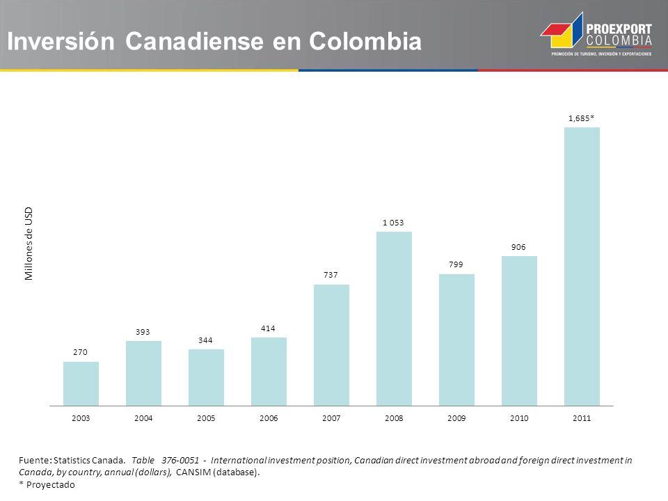 Inversión Canadiense en Colombia