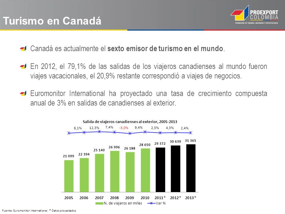 Turismo en Canadá Canadá es actualmente el sexto emisor de turismo en el mundo.