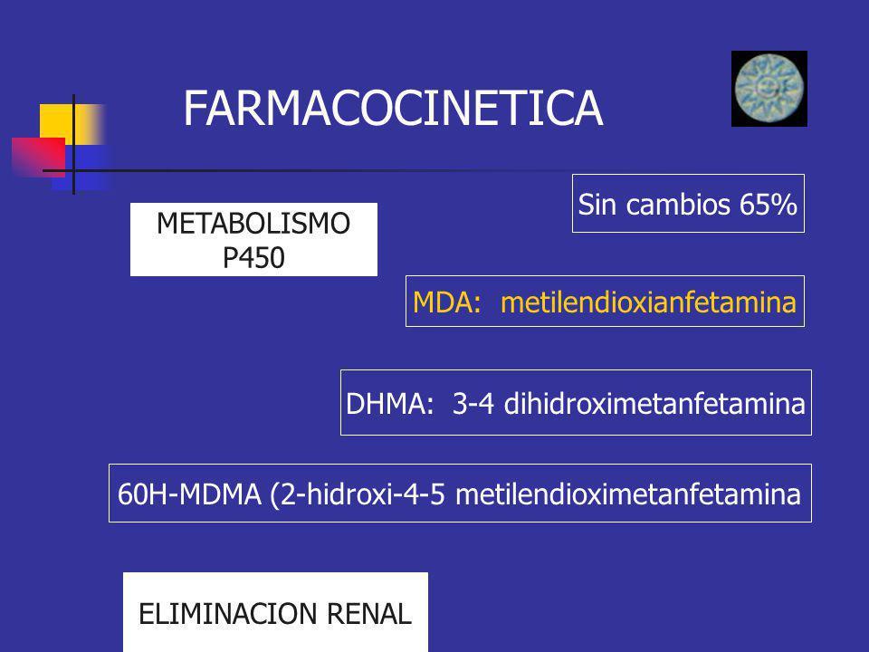 FARMACOCINETICA Sin cambios 65% METABOLISMO P450