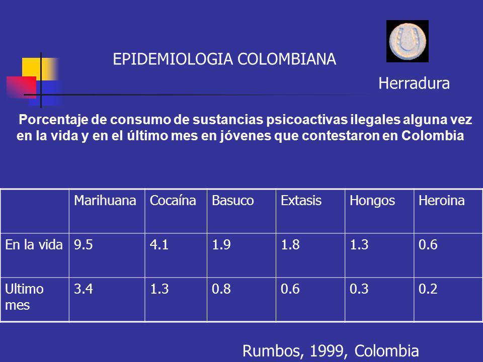EPIDEMIOLOGIA COLOMBIANA