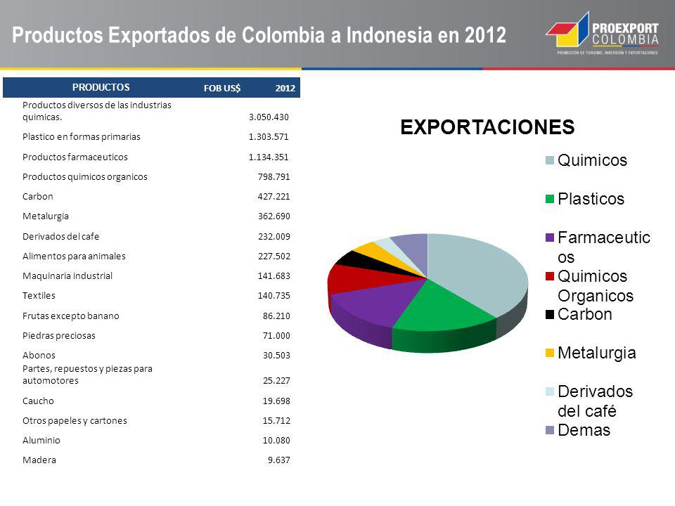 Productos Exportados de Colombia a Indonesia en 2012