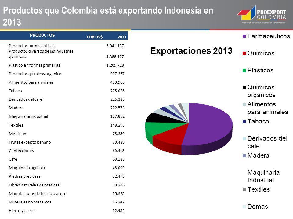 Productos que Colombia está exportando Indonesia en 2013